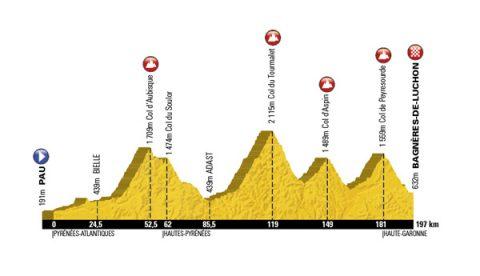 Tour de France 2012 J-3